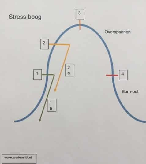 Behandeling overspannenheid Nijkerk en omgeving