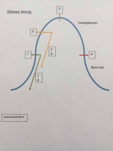 de curve van stress naar burnout